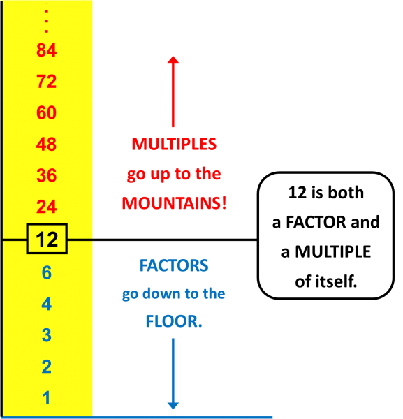 Factors and Multiples ladder