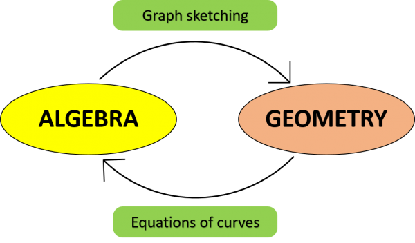 Descartes-algebra-to-geometry