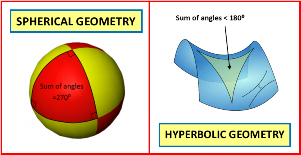 Ten Commandments of Maths - spherical & hyperbolic geometry