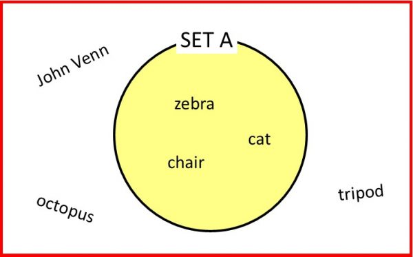 Venn diagram zebra data wiring diagrams superstars of maths john venn house of maths school workshops rh houseofmaths co uk funny venn ccuart Choice Image