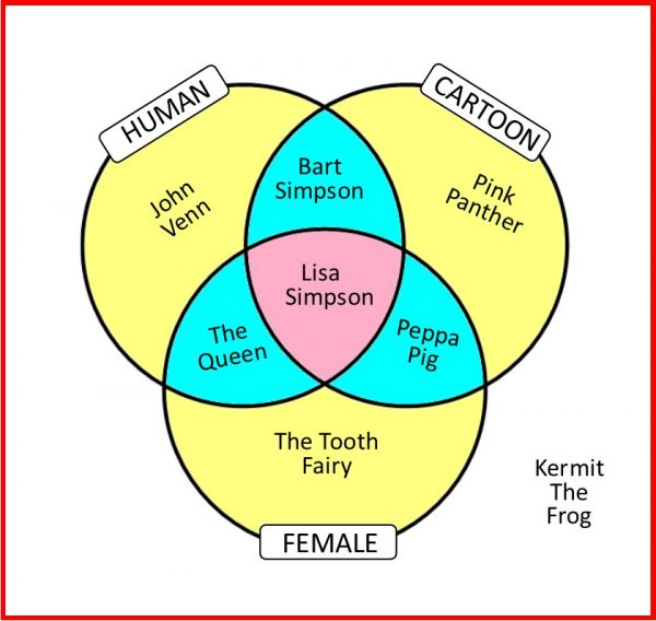 Venn Diagram - three circles