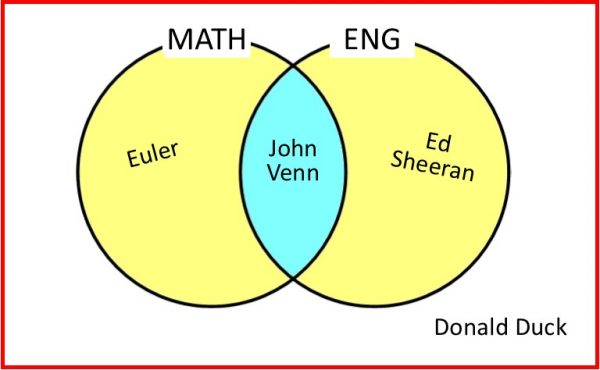 Venn Diagram - two circles