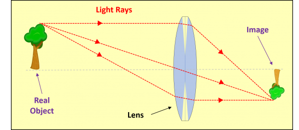 Pentaprism focussing lens