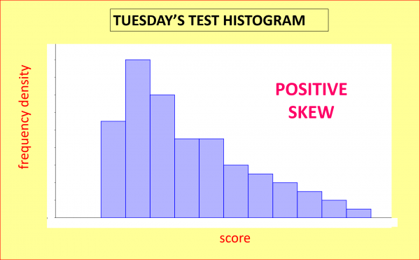 Tuesday's histogram