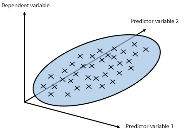 4D regression plane