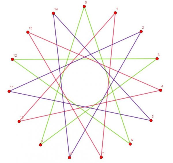 Star Polygon {15,6}