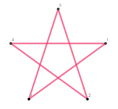 Star Polygon {5,2}
