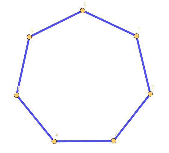 Star Polygon {7,1}