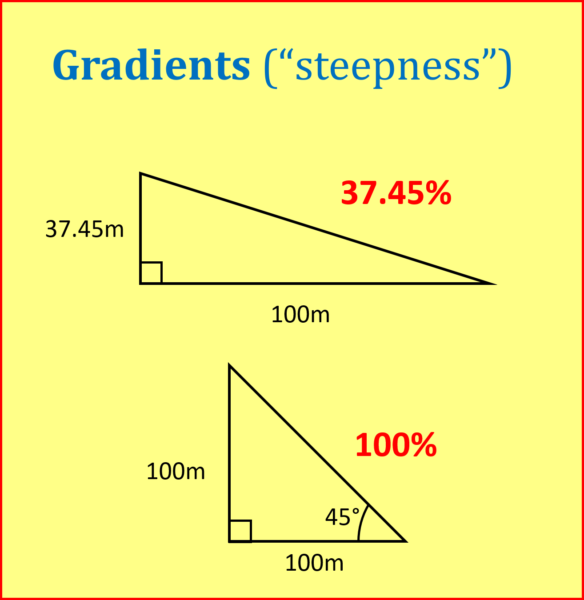 How gradients are measured
