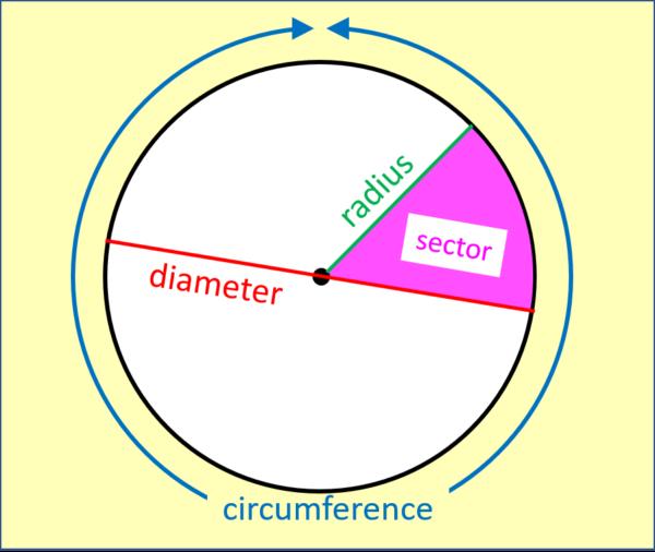 circle words